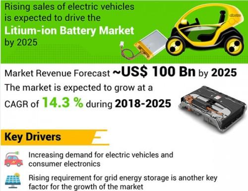 到2025年全球锂电池市场规模将超1000亿美元