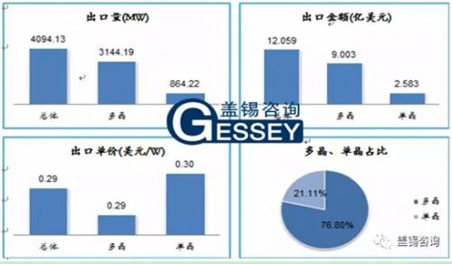 2018年9月份中国组件出口超4吉瓦 多晶占比76.8%