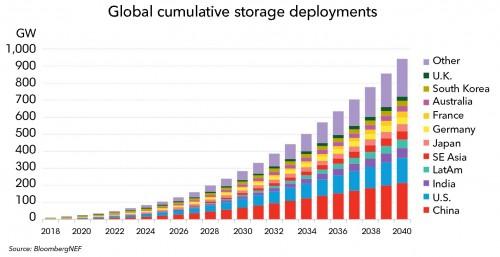 到2040年,全球储能领域将吸引1.2万亿美元的投资