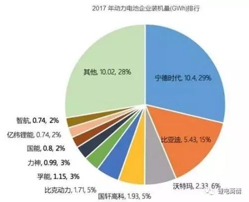 为何中国动力锂电池是世界第一?