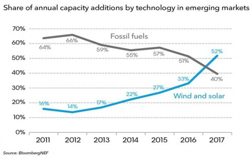 发展中国家正在引领全球清洁能源市场