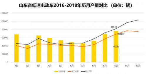 山东低速电动车10月生产7.6万辆 同比降低6.9%