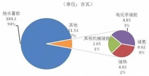 全球储能市场基本情况