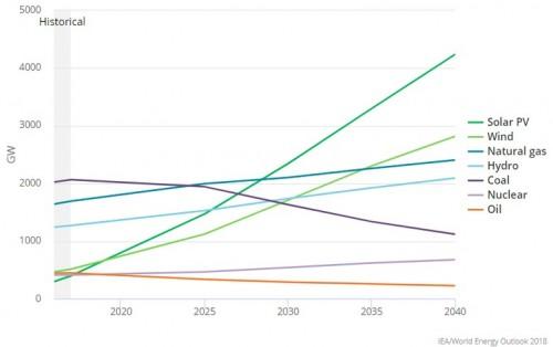 到2040年,太阳能光伏或天然气将成为世界能源的领头羊