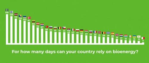 斯洛伐克庆祝2018年国家生物能源日