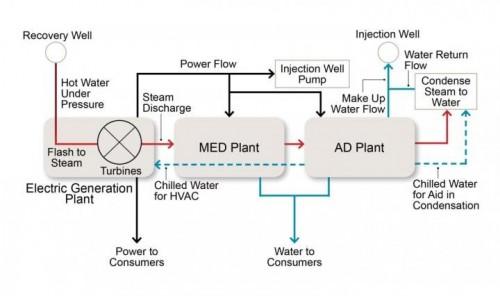 碳中性的海水淡化?也许利用地热就能做到