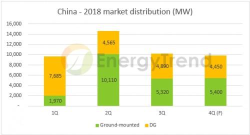 国家能源局补贴将延续,'十三五'光伏装机容量可望超过250GW