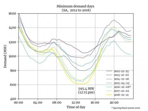 澳大利亚光伏储能补助500~600美元/MWh