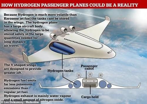 氢能是否能挑战煤油成为未来飞机新动能?