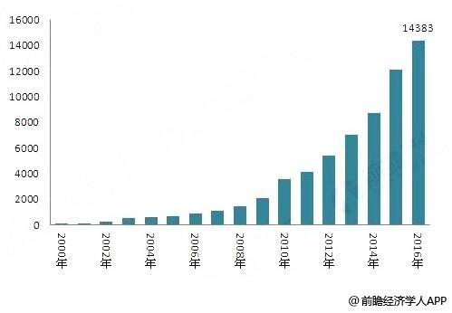 分析全球海上风电行业发展现状