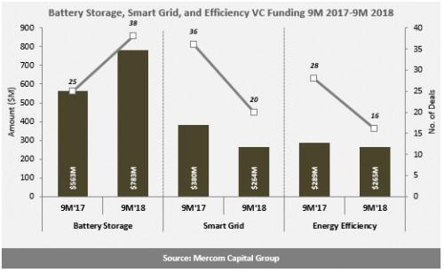 2018年1-9月储能电池公司风险投资资金增加39%