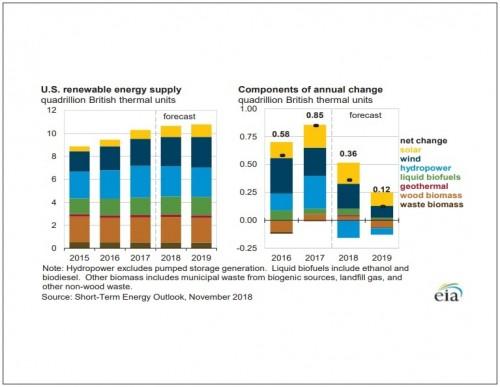 美国能源情报署更新了生物质能源产能预测