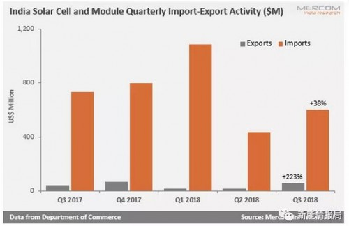 印度第三季度从我国进口光伏产品接近84.5%