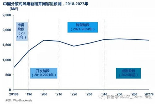 未来十年中国新增15GW分散式风电容量
