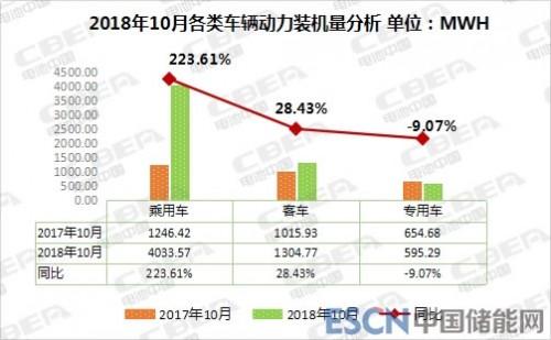 10月动力电池装机总量5.93GWh