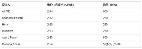 光伏发电成本高?提高容配比能降低5%以上