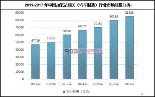 分析中国加氢站行业发展现状及市场前景