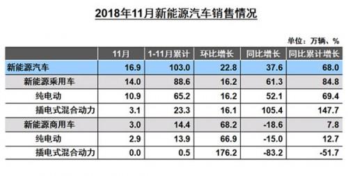 中汽协:2018年11月新能源汽车销量16.9万辆