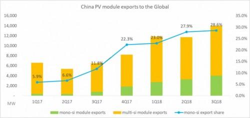 海外单晶组件出口倍增 2019全球单多晶比例将拉平