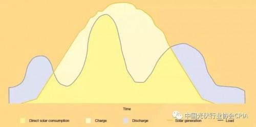 为什么光伏+储能是趋势?