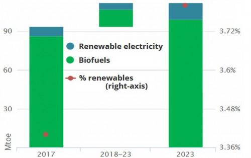 到2023年,生物燃料仍是绿色交通的主要动力