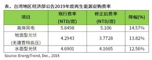FIT政策不透明影响台湾地区光伏发展