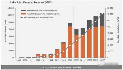 预计2018年全年印度的光伏装机将在8GW左右