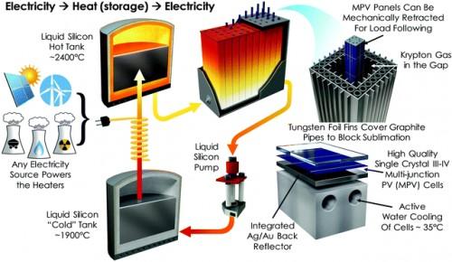 '盒子里的太阳'将帮助电网储存可再生能源