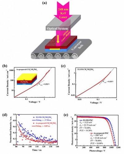 合肥研究院利用准分子激光技术提升钙钛矿太阳电池性能