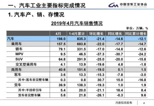 中汽协:2019年4月新能源汽车销售9.7万辆 同比增长18.1%