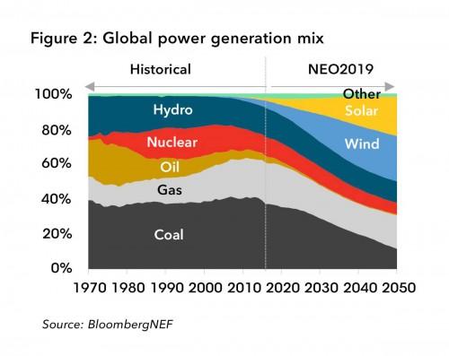 最新預測:2050年風能與太陽能將提供全球一半的電力