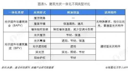 2019年中国光伏建筑一体化未来存在超万亿级的蓝海