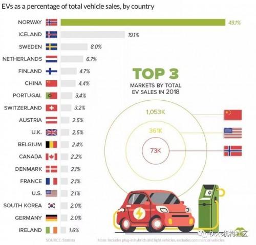 图解全球电动汽车销售