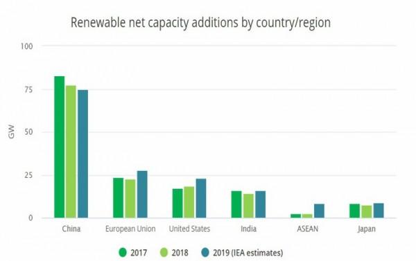 IEA:2019年太阳能光伏将推动全球可再生能源的增长