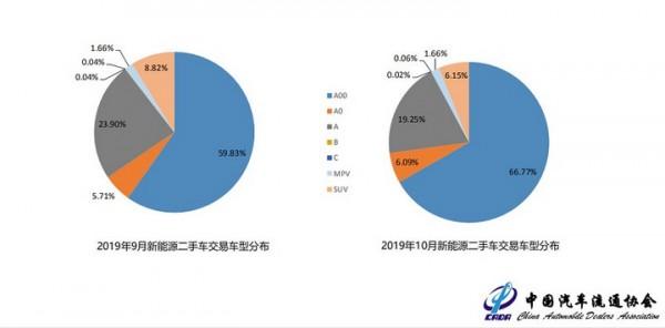 中汽协:今年10月新能源二手车分析
