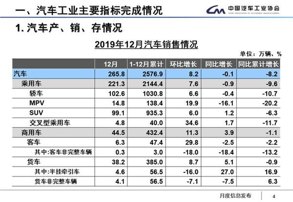 新能源汽车全年销量120.6万辆,同比下降4.0%