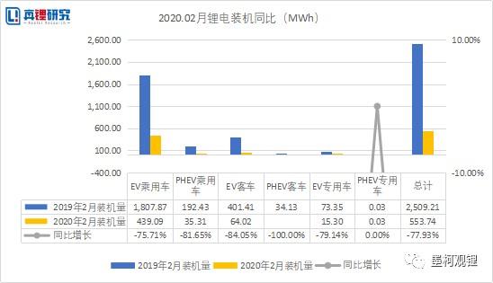 動力電池裝機2020年2月榜單