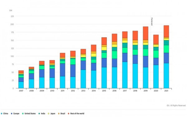 20年來的首次下降!2020年全球可再生能源增量預計將減少13%