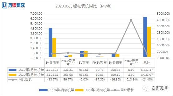 动力电池装机2020年6月榜单:磷酸铁锂回暖迹象明显,吉利PHEV专用车超过百辆