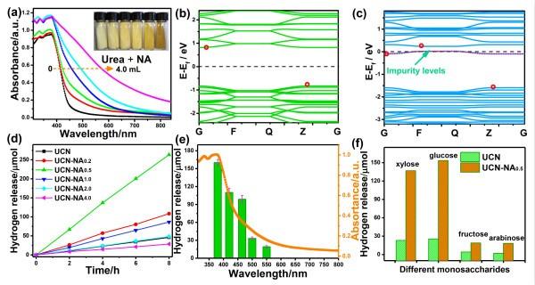 广东省科学院测试分析所光催化生物质制氢取得新进展