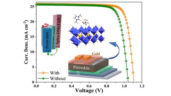 大连化物所等利用咪唑基离子液体提高钙钛矿电池效率