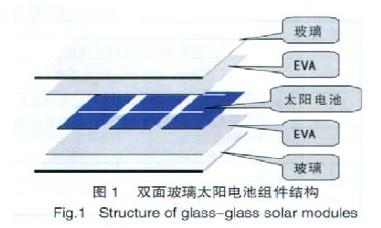 双面玻璃晶体硅太阳电池组件的结构