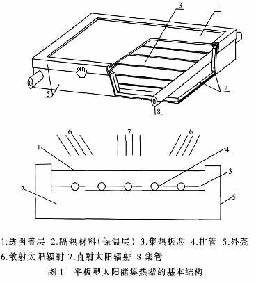 平板式太阳能集热器_平板太阳能集热器
