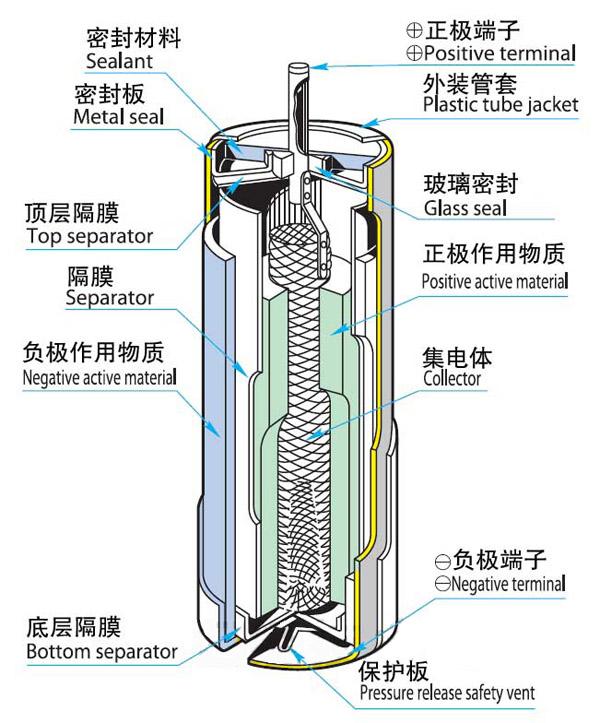 放置10年依然可用的锂亚硫酰氯电池