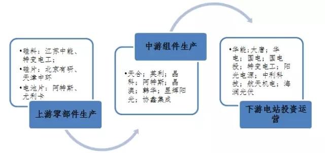 图1 光伏产业链及代表企业-深度解析我国光伏产业的竞争格局及发展态