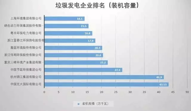 中国生物质能联盟发布2016年全国生物质发电企业排名