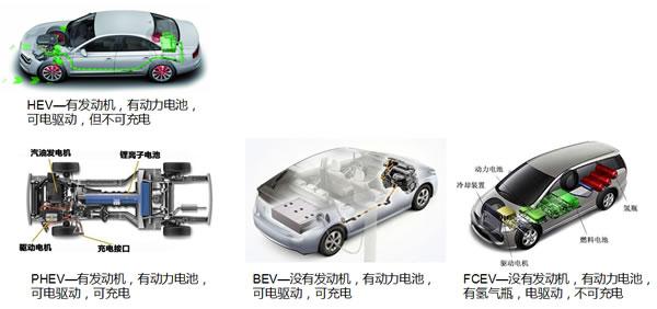 """关于印发《东莞市新能源汽车产业发展""""十三五""""规划》的通知"""
