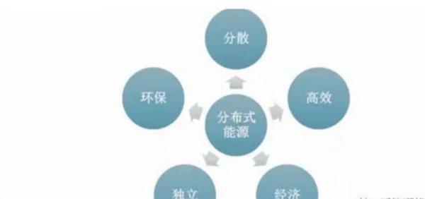 分布式光伏+储能 潜力的能源形式|公司资讯-陕西峰海能源科技有限公司