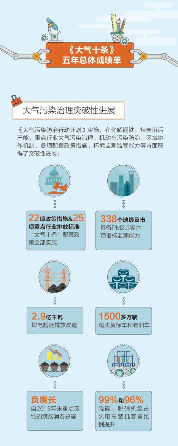 大气污染防治10条_图解丨《大气十条》五年治霾成绩_新能源资讯_新能源网