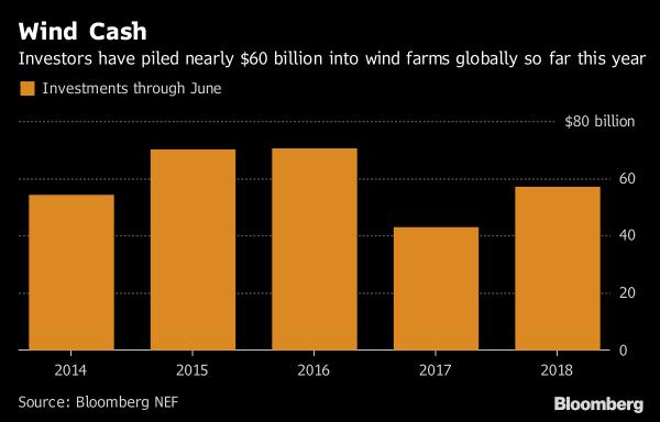 2018年1-6月全球风电投资累计达572亿美元